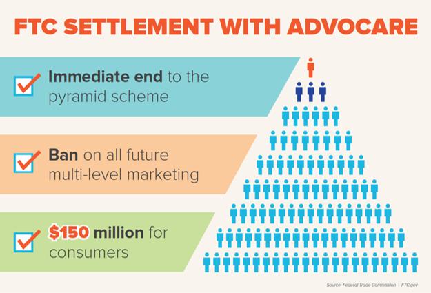 AdvoCare infographic