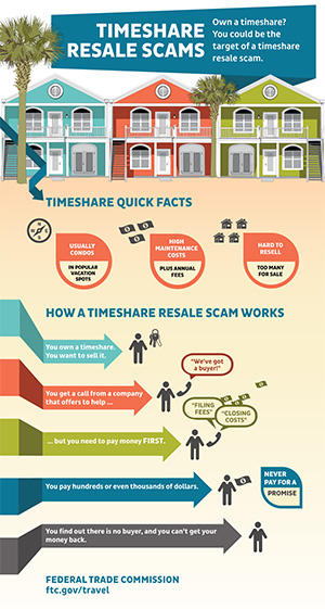 Infographic showing quick facts about timeshares and how a timeshare resale scam works. For full text, go to ftc.gov/travel