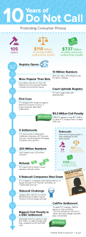 "The FTC infographic ""10 Years of Do Not Call,"" which shows a timeline of the registry's popularity and development, cases brought against violators, and results in efforts to protect consumers."