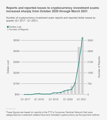 Chart of increase in cryptocurrency investment scam reports