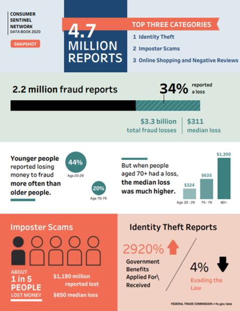 2020 Consumer Sentinel Data Book