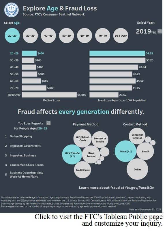 Explaore Age & Fraid Loss infographic