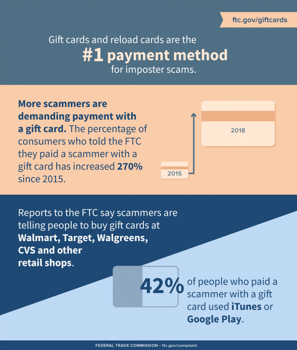 The gift of data – and a few words about gift cards | Federal Trade