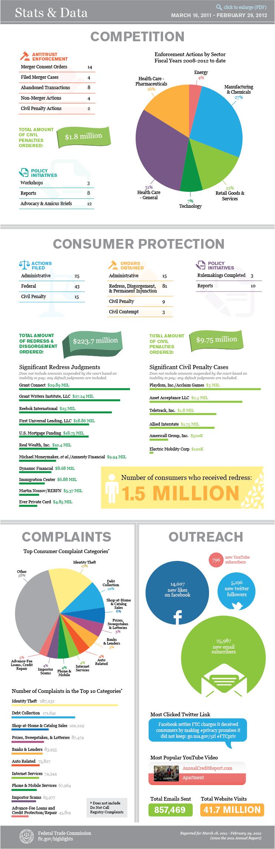 stats & data