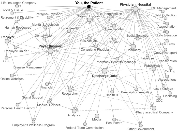 figure showing 54 different types of entities (denoted by circles to identify the patient, insurance information, physician, hospital, discharge information, and others) connected by 117 lines showing the direction in which personal health information flows