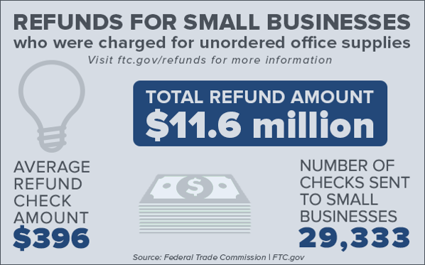 FTC returns $11.6 million to small businesses