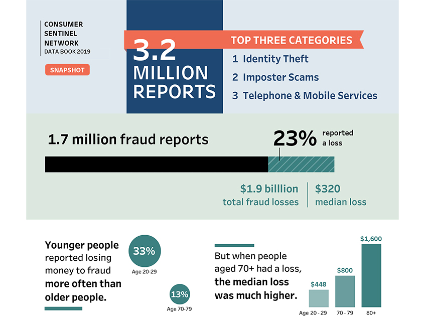 Link to interactive infographic showing Consumer Sentinel reports.