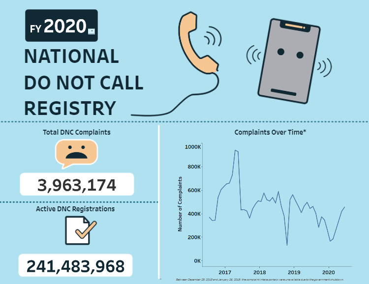 Link to interactive infographic showing Do Not Call statistics over time, including robocall complaints, complaint topics, and top states for consumer complaints.