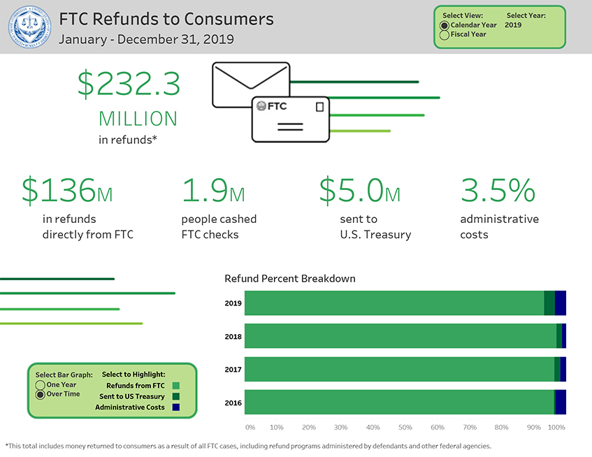 Link to interactive infographic showing refunds to Consumers from January - December 31, 2019.