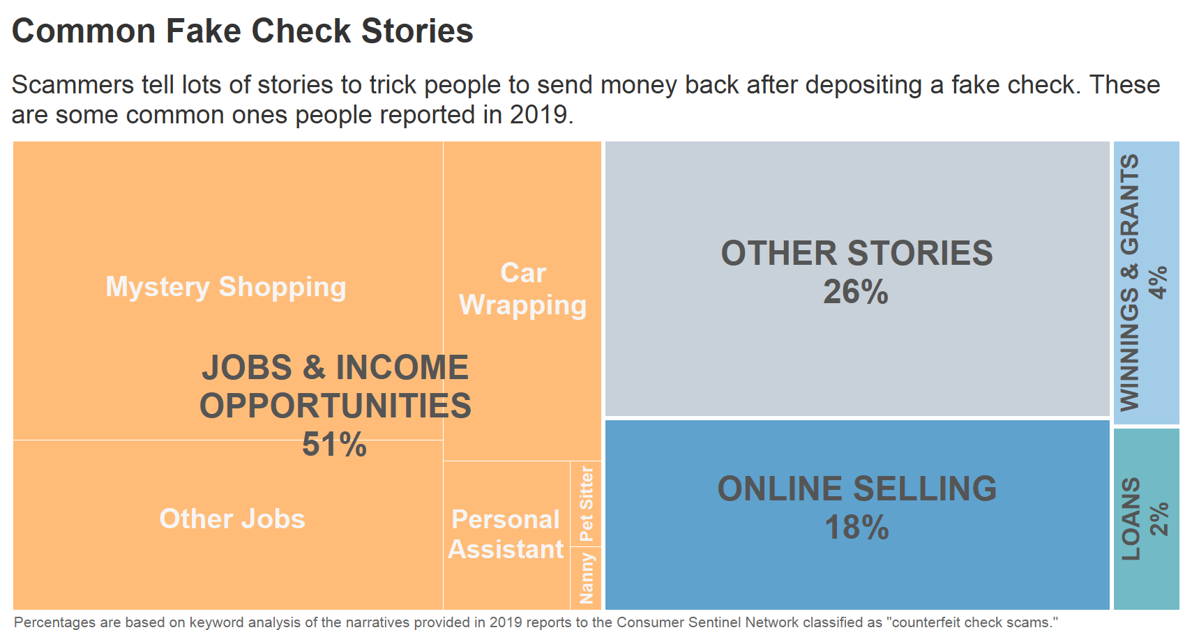 Scammers tell lots of stories to trick people to send money back after depositing a fake check, including mystery shopping, online selling, loans, personal assistant, other jobs, car wrapping, winnings and grants and other stories.