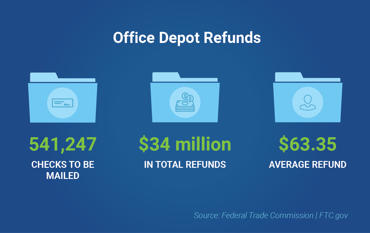Office Depot refunds totaled $34 million with 541,247 checks issues at an average check amount of $63.35.
