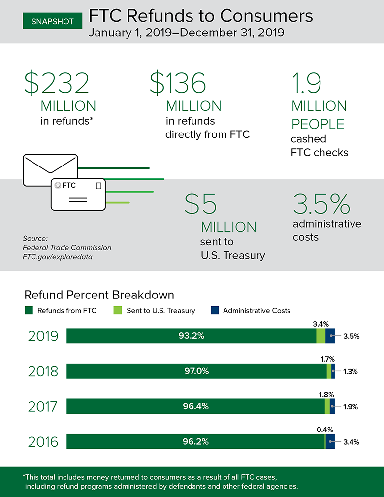 Consumer Sentinel Infographic: there were 3.2 million reports in 2019 in which consumers reported losing more than $1.9 billion to fraud.