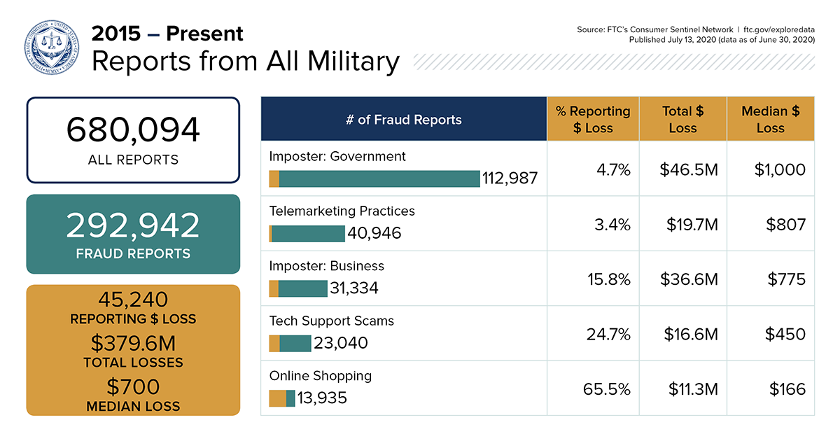 Explore Data: Learn more about fraud reports made by military consumers