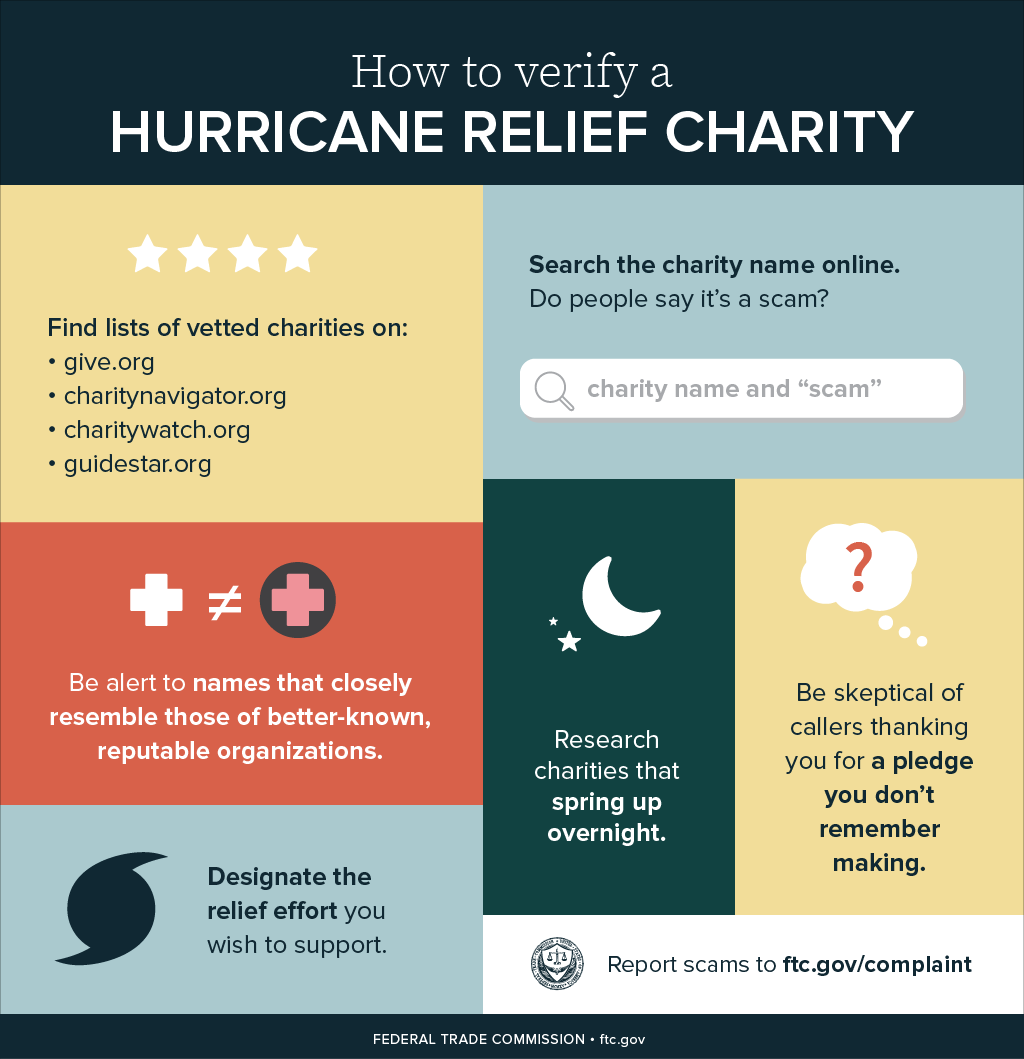 How to Verify a Hurricane Relief Charity infographic: Find lists of verified charities on give.org, charitynavigator.org, charitywatch.org, guidestar.org. Be alert to names that closely resemble those of better-known, reputable organizations. Designate the relief effort you wish to support. Search the charity name online. Do people say it's a scam? Research charities that spring up overnight. Be skeptical of callers thanking you for a pledge you don't remember making. Report scams to ftc.gov/complaint.