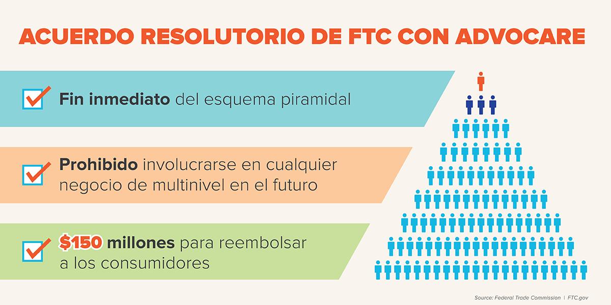 Acuerdo Resolutorio de FTC con Advocare. Fin inmediato del esquema piramidal. Prohibido involucrarse en cualquier negocio de multinivel en el futuro. $150 millones para reembolsar a los consumidores.