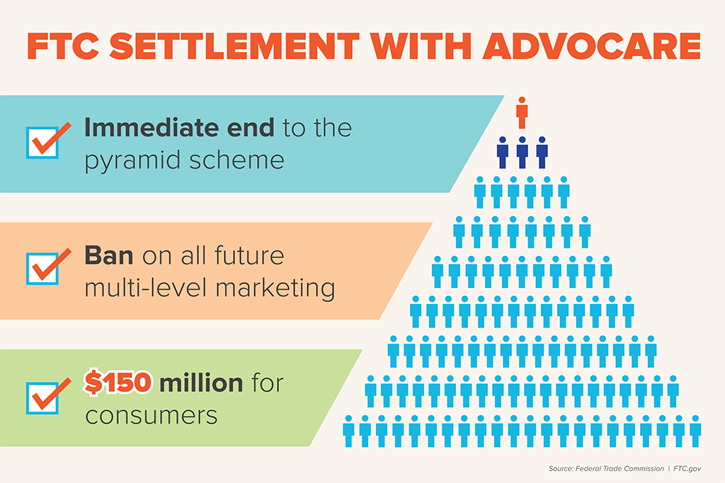 FTC Settlement With Advocare: Immediate end to the pyramid scheme. Ban on all future multi-level marketing. $150 million for consumers.