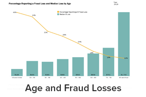 Age and Fraud Losses reports including percentage reporting a fraud loss and median loss by age