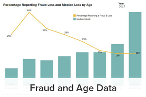 Fraud and Age Data
