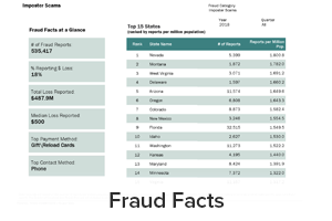 Fraud reports including fraud facts at a glance, top 15 states