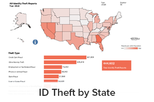 ID Theft by State report including all identity theft reports per 100K population, theft type and total identity theft reports