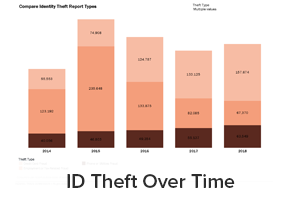 ID Theft Over Time reports including identity theft reports per 100K population, comparison of identity theft types