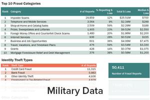 Military Data