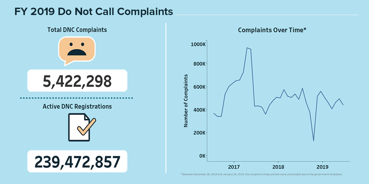 FY 2019 Do Not Call Complaints. Total DNC Complaints: 5,422,298. Active DNC Registrations: 239,472,857. Graph of Complaints Over Time, from 2017 through 2019: starting at about 400,000, then jumping to about 1 million at the end of 2017, dropping back to about 400,000 for most of the next two years, with peaks around 600,000. Note: between December 28, 2018 and January 26, 2019, the complaint intake portals were unavailable due to the government shutdown.