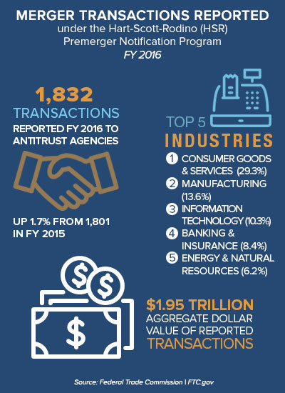 Infographic: Merger transactions reported under the Hart-Scott-Rodino Premerger Notification Program, FY 2016. 1,832 Transactions Reported FY 2016 to antitrust agencies up 1.7% from 1,801 in FY 2015. Top 5 industries: 1. Consumer Goods & Services  (29.3%) 2. Manufacturing (13.6%) 3. Information Technology (10.3%) 4. Banking & Insurance (8.4%) 5. Energy & Natural Resources (6.2%). $1.95 trillion aggregate dollar value of reported transactions.