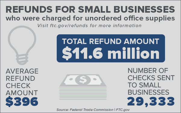 Refunds for small businesses who were charged for unordered office supplies. Visit ftc.gov/refunds for more information. Total refund amount: $11.6 million. Average refund check amount: $396. Number of checks sent to small businesses: 29,333. Source: Federal Trade Commission ftc.gov