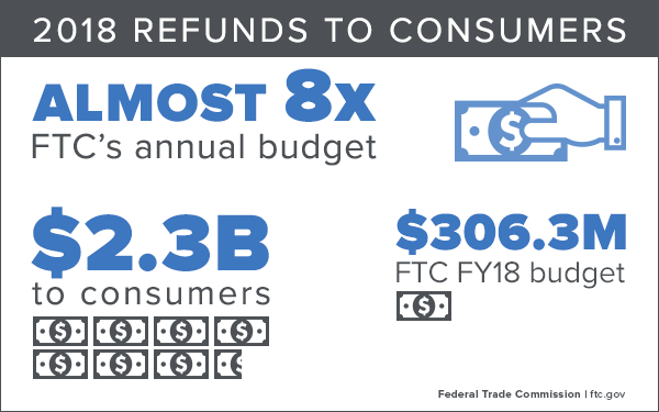 2018 Refunds to Consumers: Almost 8 times FTC's annual budget. $2.3 billion to consumers, and the FTC fiscal year 2018 budget was $306.3 million.