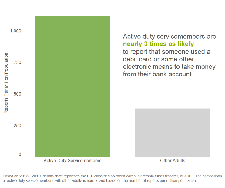 Active duty servicemembers are nearly 3 times as likely to report that someone used a debit card or some other electronic means to take money from their bank account.Based on 2015-2019 identity theft reports to the FTC classified as 'debit cards, electronic funds transfer, or ACH.' The comparison of active duty servicemembers with other adults is normalized based on the number of reports per million population.
