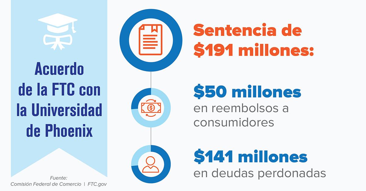Detalles del acuerdo de la Universidad de Phoenix: sentencia de $ 191 millones; $ 50 millones en reembolsos al consumidor; $ 141 millones en condonación de deudas.