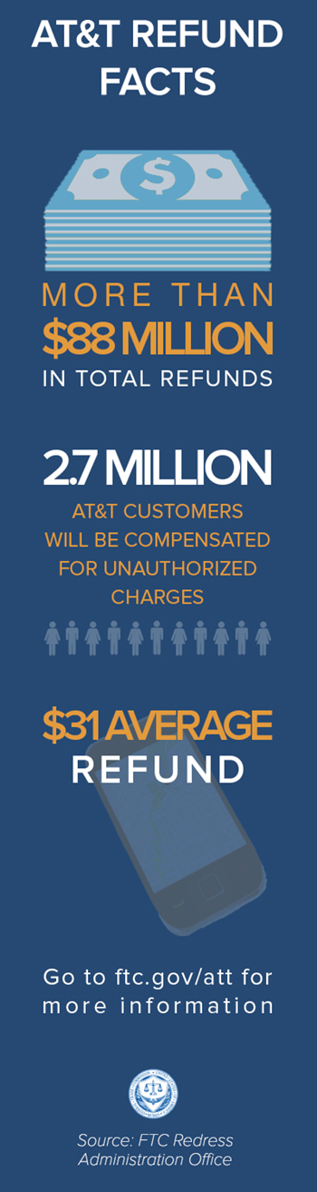 AT&T refunds facts