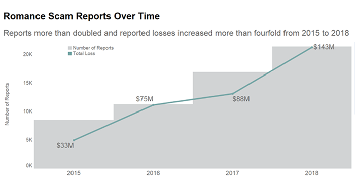 Reports more than doubled and  reported losses increased more than for times from 2015 to 2018.