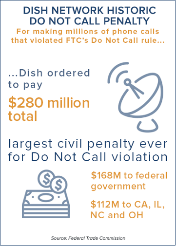 Dish Network Do Not Call Penalty