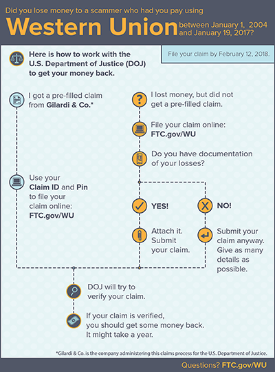 Info graphic describing the process for filing a claim to get a refund in the Western Union matter. Click to download a larger version