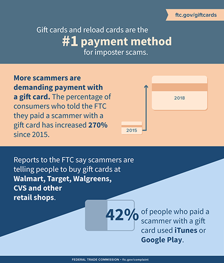 Infographic: gift cards and reload cards are the #1 payment method for imposter scams. Click to learn more or go to ftc.gov/giftcards