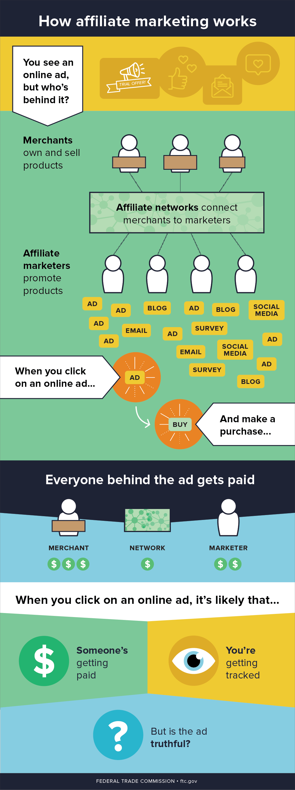 affiliate marketing the case of online Affiliate marketing websites have been around since the birth of the internet big brand companies, entrepreneurs and bloggers have all leveraged the power of affiliate marketing to generate an income from their piece of online real estate.