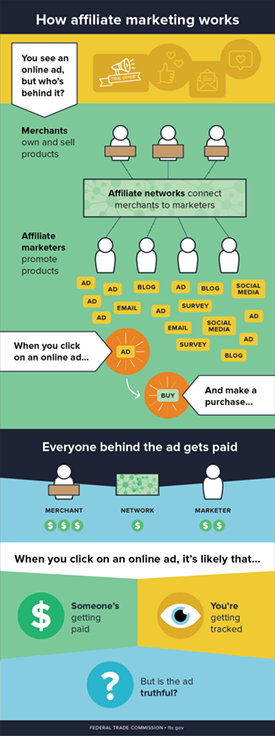 Graphic describing how affiliate marketing works: when you see an online ad, click on it and make a purchase, everyone behind it gets paid - the owner, manufacturer and affiliated marketers/promoters