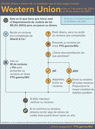 Esta infografía describe el proceso a seguir para presentar una reclamación