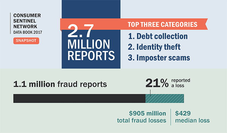 Consumer Sentinel Network Data Book 2017 Snapshot. 2.7 million reports. Top three categories: 1. Debt collection; 2. Identity theft; 3.	Imposter scams.Of 1.1 million fraud reports, 21% reported a loss. $905 million total fraud losses; $429 median loss. Younger people reported losing money to fraud more often than older people. 40% of reports from people age 20-29 reported a loss; 18% of reports from people age 70+ reported a loss. But when people aged 70+ had a loss, the median loss was much higher.Median loss $400 for age 20-29; median loss $621 for age 70-79; median loss $1,092 for age 80+. Imposter scam reports: 1 in 5 people lost money to a reported imposter scam. $328 million reported lost; $500 median loss. Identity theft reports: Credit card fraud increased 23% from 2016. Tax fraud decreased 46% from 2016. Federal Trade Commission. ftc.gov/sentinel2017