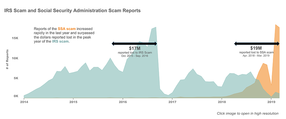 Reports of the SSA scam increased rapidly in the last year and surpassed the dollars reported lost in the peak year of the IRS Scam