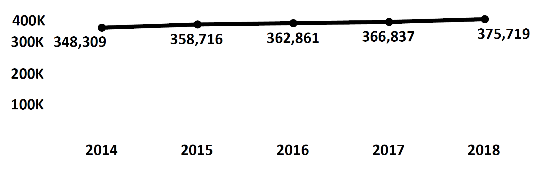 Graph of active Do Not Call registrations in Alaska each fiscal year from 2014 to 2018. In 2014 there were 348,309 numbers registered, which steadily increased each year. In 2018 there were 375,719 numbers registered.