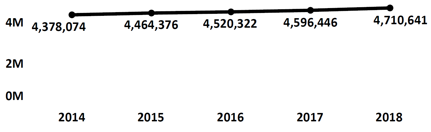 Graph of active Do Not Call registrations in Arizona each fiscal year from 2014 to 2018. In 2014 there were 4.3 million numbers registered, which steadily increased each year. In 2018 there were 4.7 million numbers registered.
