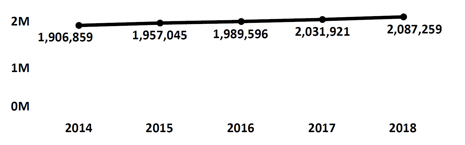 Graph of active Do Not Call registrations in Arkansas each fiscal year from 2014 to 2018. In 2014 there were 1.9 million numbers registered, which increased steadily each year. In 2018 there were 2 million numbers registered.
