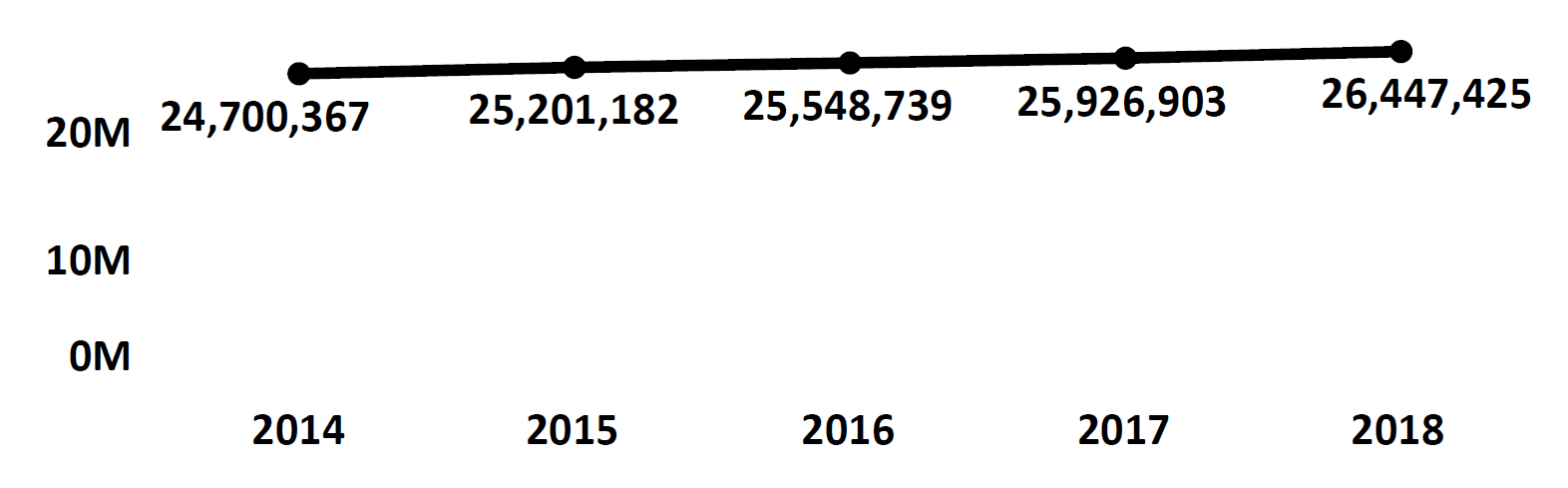 Graph of active Do Not Call registrations in California each fiscal year from 2014 to 2018. In 2014 there were 24.7 million numbers registered, which increased steadily each year. In 2018 there were 26.4 million numbers registered.
