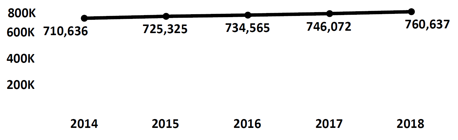 Graph of active Do Not Call registrations in Delaware each fiscal year from 2014 to 2018. In 2014 there were 710,636 numbers registered, which increased each year. In 2018 there were 760,637 numbers registered.