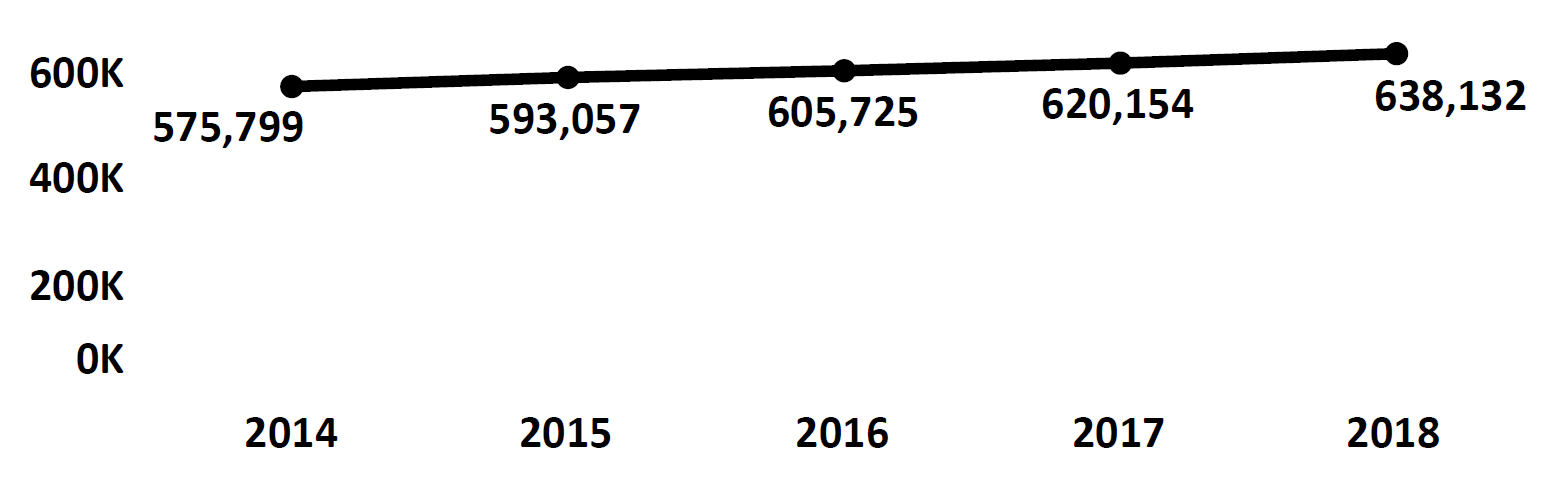 Graph of active Do Not Call registrations in the District of Columbia each fiscal year from 2014 to 2018. In 2014 there were 575,799 numbers registered, which increased each year. In 2018 there were 638,132 numbers registered.