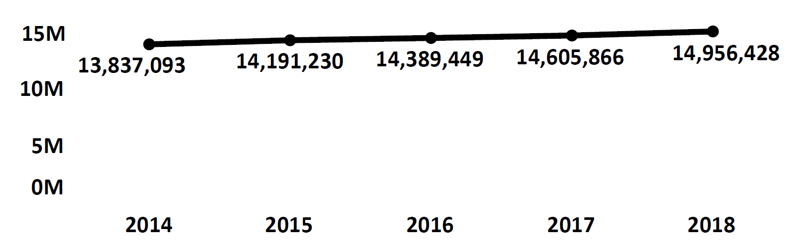 Graph of active Do Not Call registrations in Florida each fiscal year from 2014 to 2018. In 2014 there were 13.8 million numbers registered, which increased each year. In 2018 there were 14.9 numbers registered.