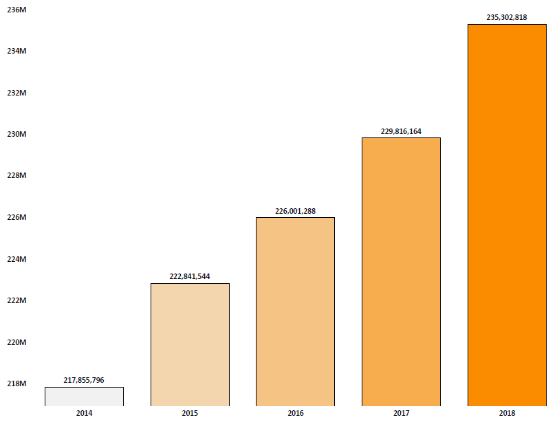 Bar chart showing active registrations in the Do Not Call Registry by fiscal year beginning in 2014 and ending in 2018. The number of registrations increased each year. In 2014 there were 217 million, in 2015 there were 222 million, in 2016 there were 226 million, in 2017 there were 229 million, and in 2018 there were 235 million.